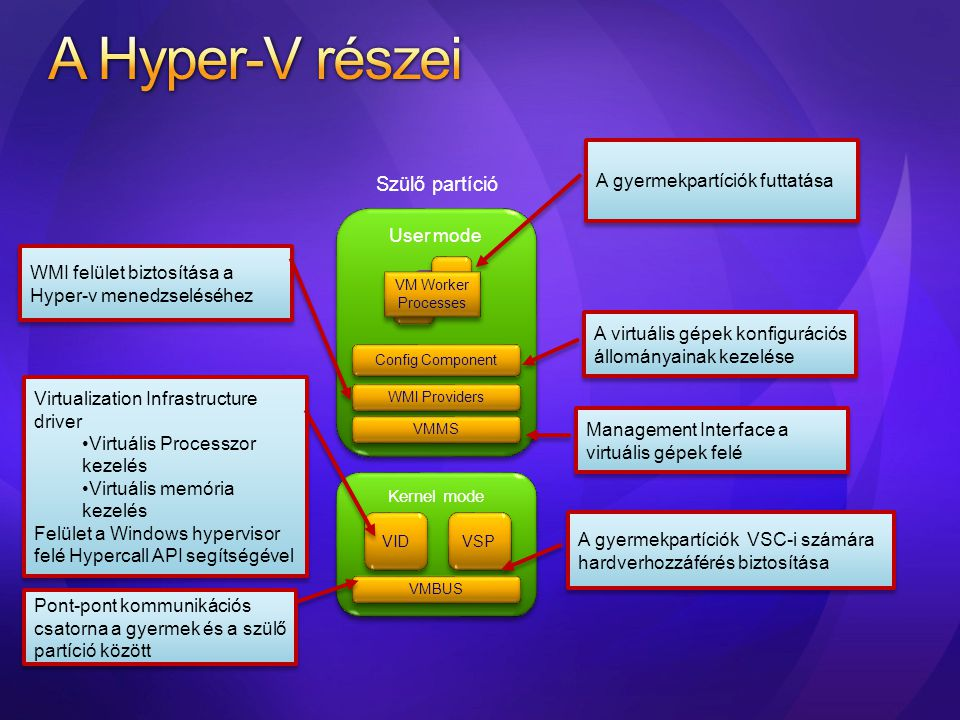 A Hyper-V részei Responsibilities Collaborates with Does Not