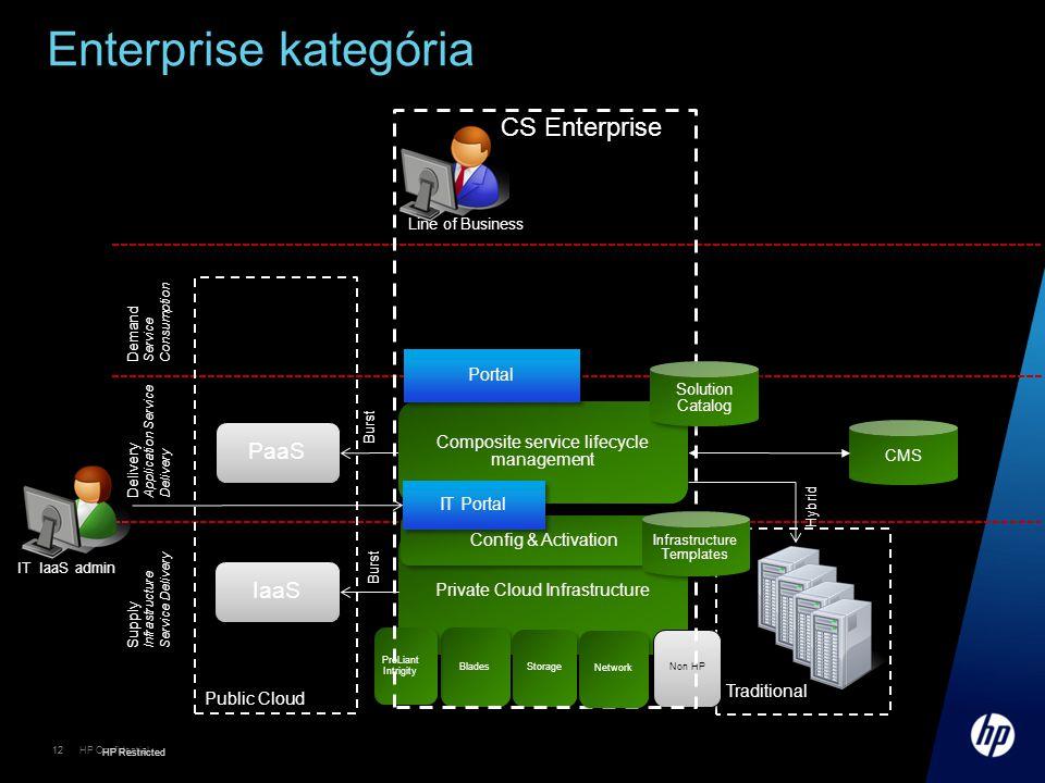 Enterprise kategória CS Enterprise PaaS IaaS Portal