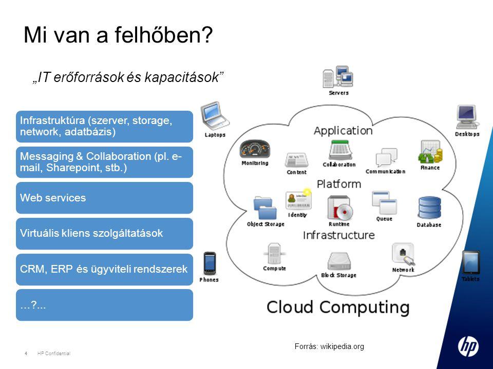 """Mi van a felhőben """"IT erőforrások és kapacitások"""