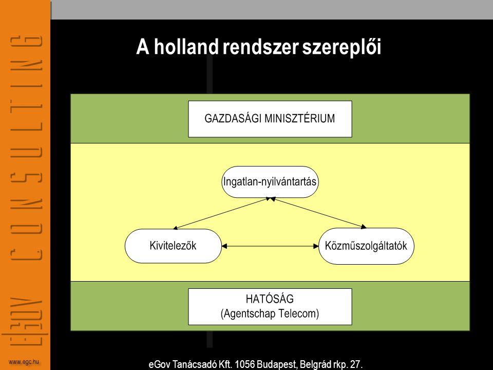 A holland rendszer szereplői