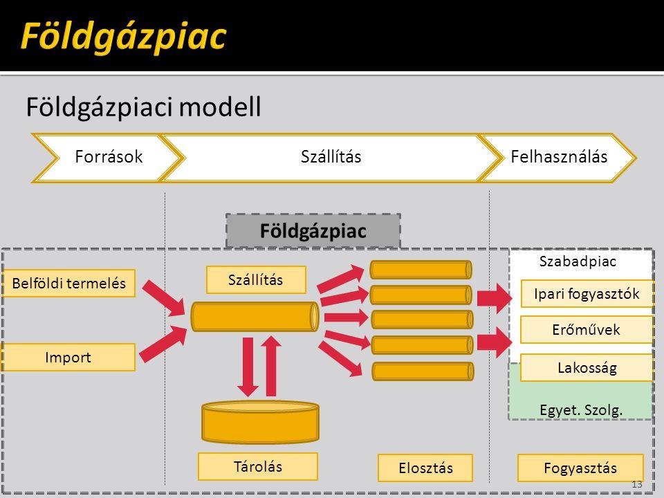 Földgázpiac Földgázpiaci modell Földgázpiac Belföldi termelés
