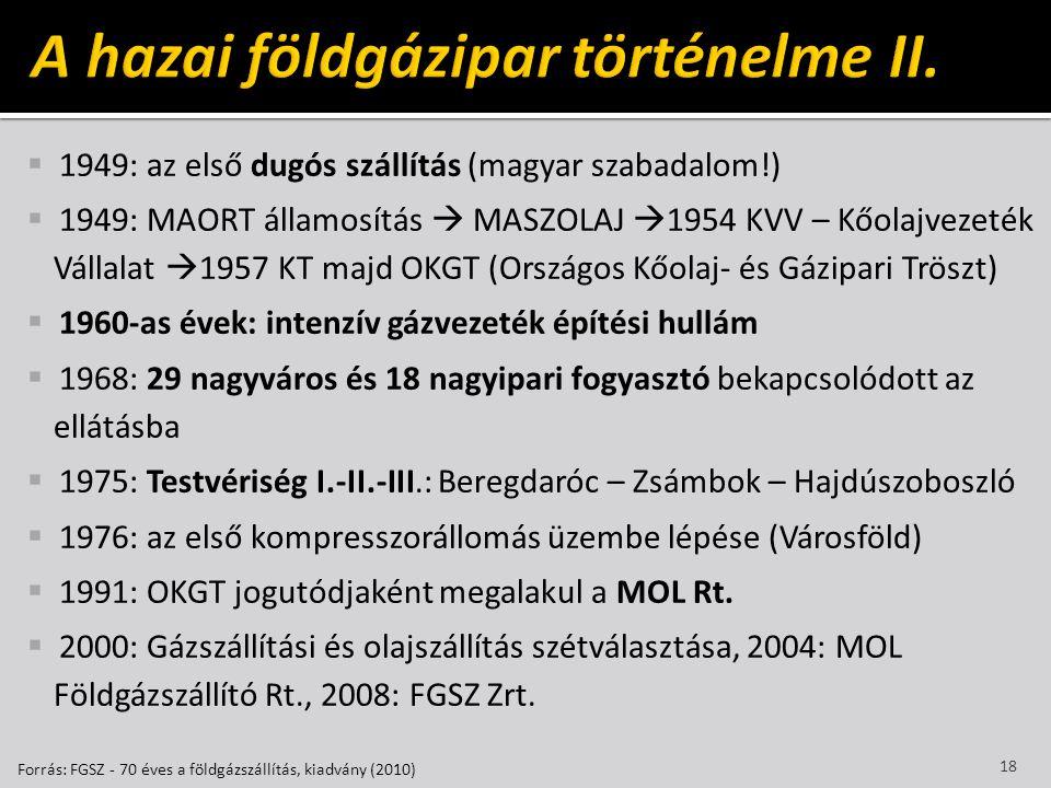 A hazai földgázipar történelme II.