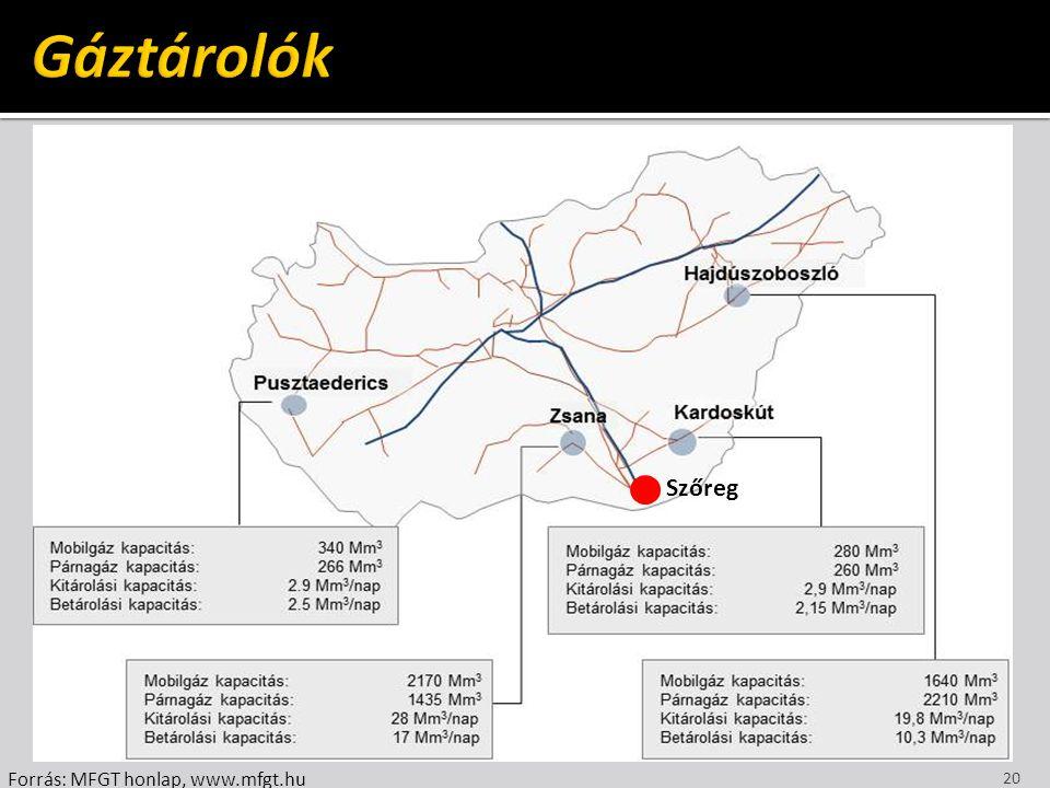 Gáztárolók Szőreg Forrás: MFGT honlap, www.mfgt.hu