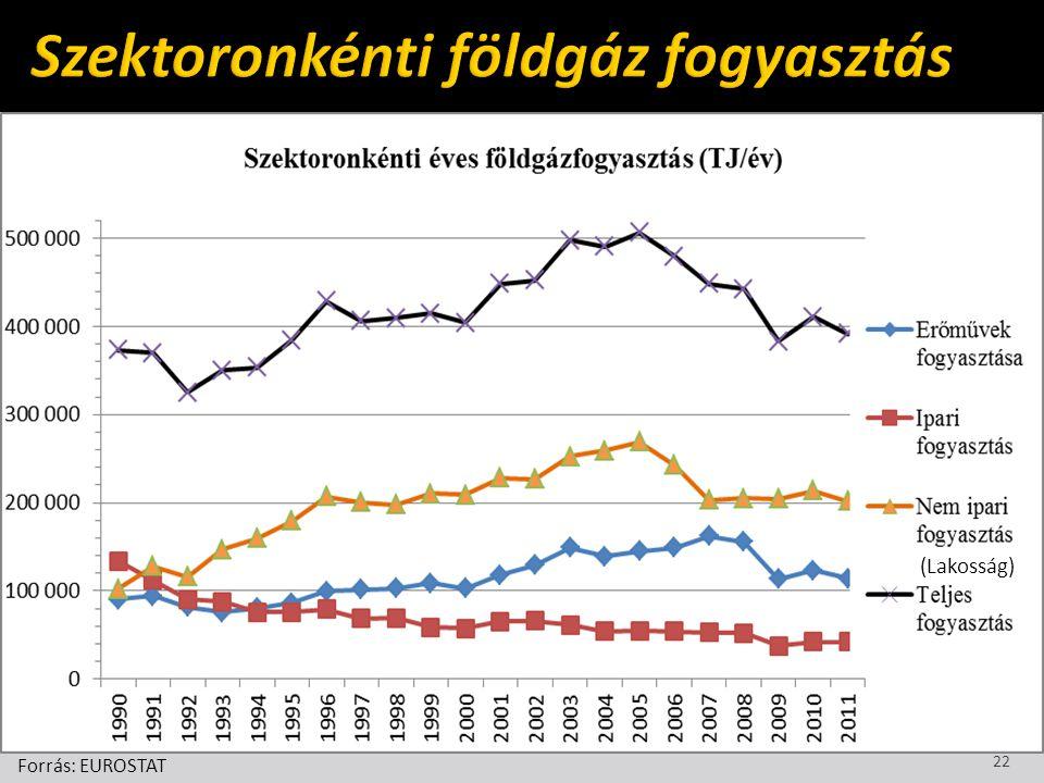 Szektoronkénti földgáz fogyasztás