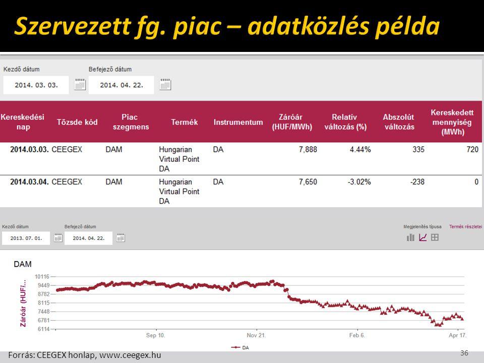 Szervezett fg. piac – adatközlés példa
