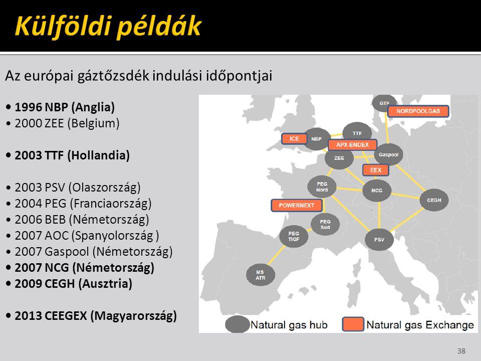 Külföldi példák Az európai gáztőzsdék indulási időpontjai