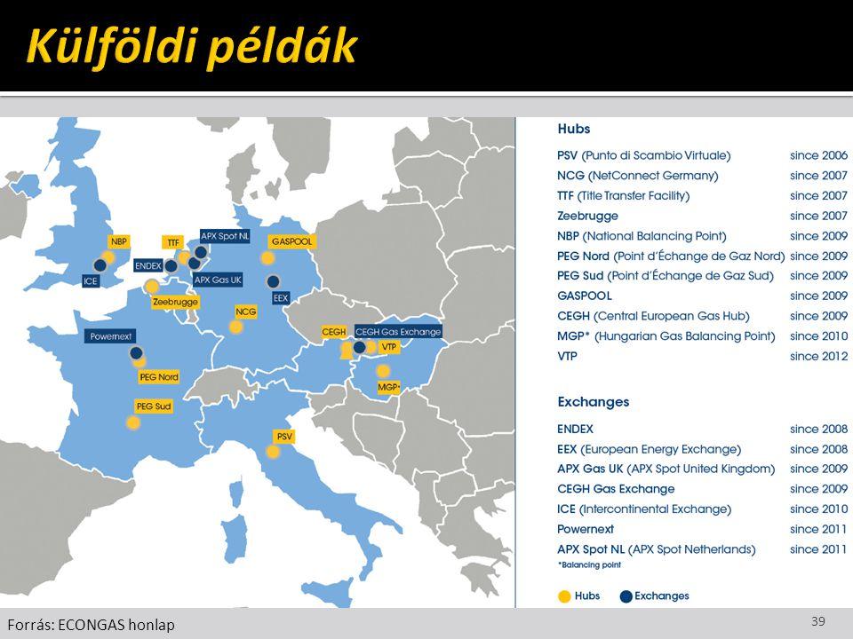 Külföldi példák Forrás: ECONGAS honlap