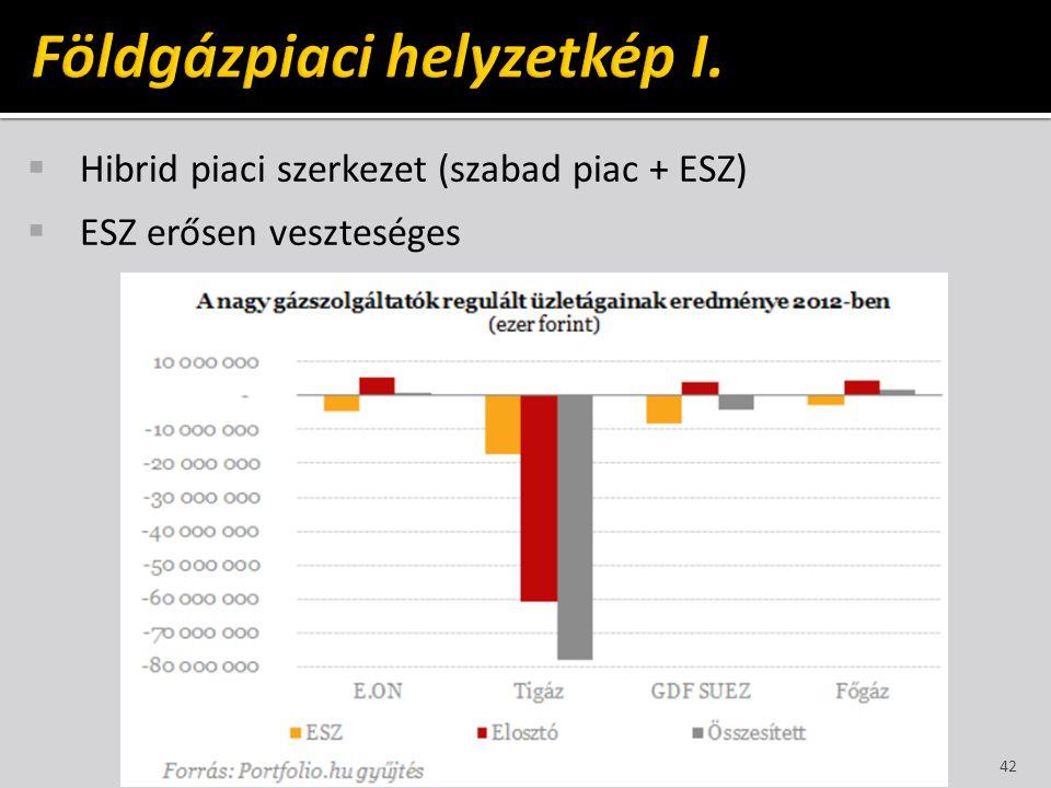 Földgázpiaci helyzetkép I.
