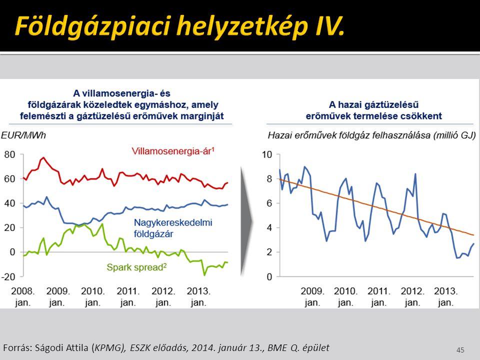 Földgázpiaci helyzetkép IV.