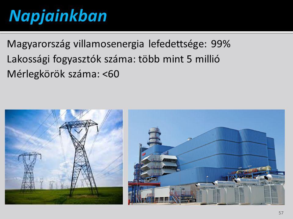 Napjainkban Magyarország villamosenergia lefedettsége: 99%