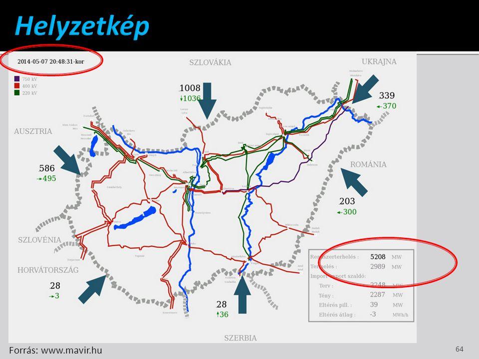 Helyzetkép Forrás: www.mavir.hu
