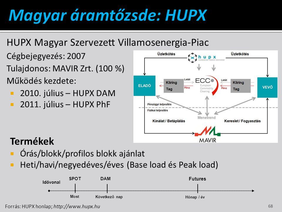 Magyar áramtőzsde: HUPX