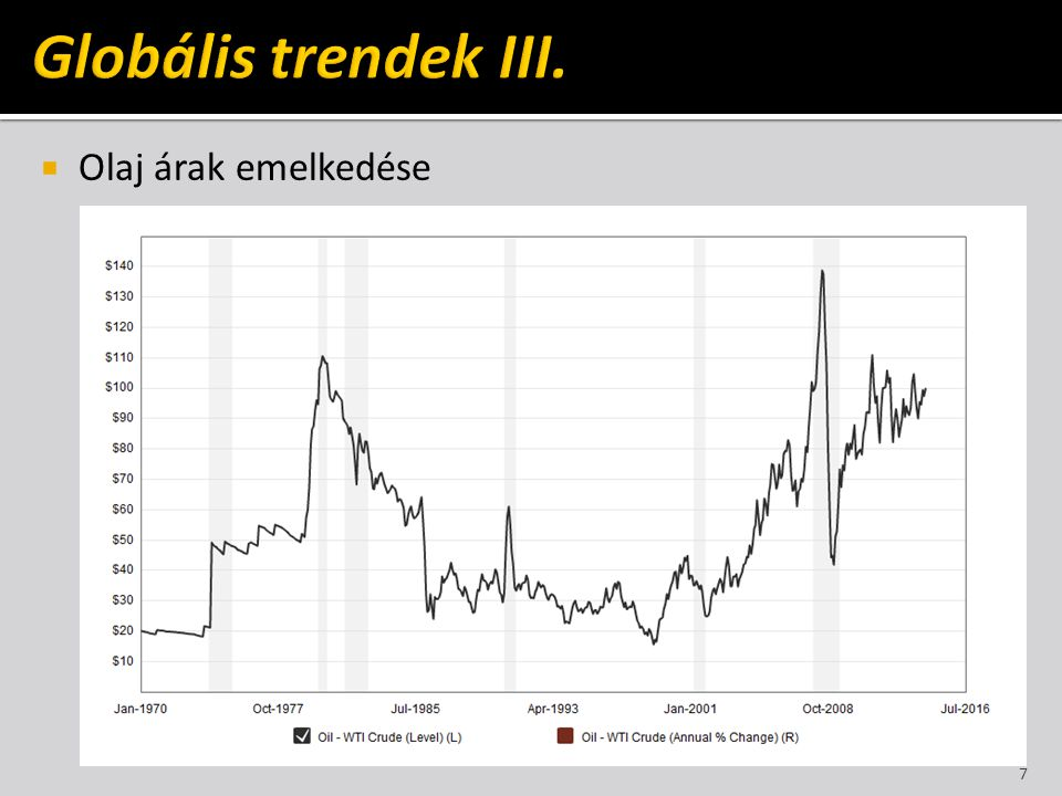 Globális trendek III. Olaj árak emelkedése