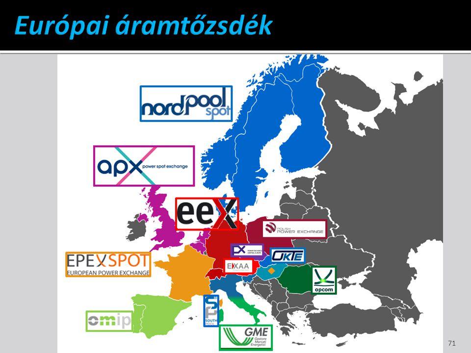 Európai áramtőzsdék