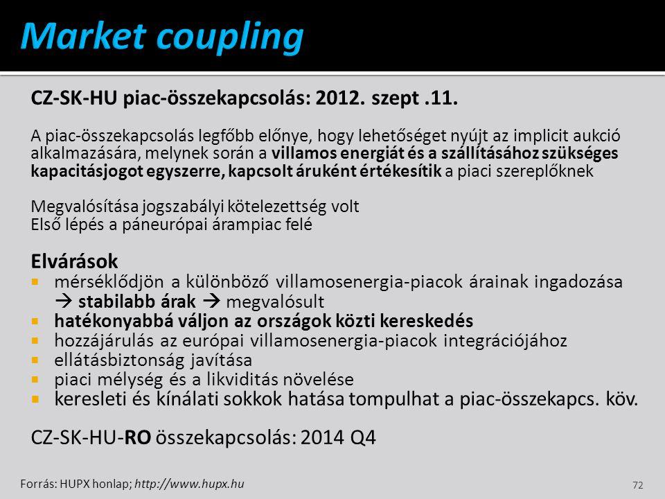 Market coupling CZ-SK-HU piac-összekapcsolás: 2012. szept .11.