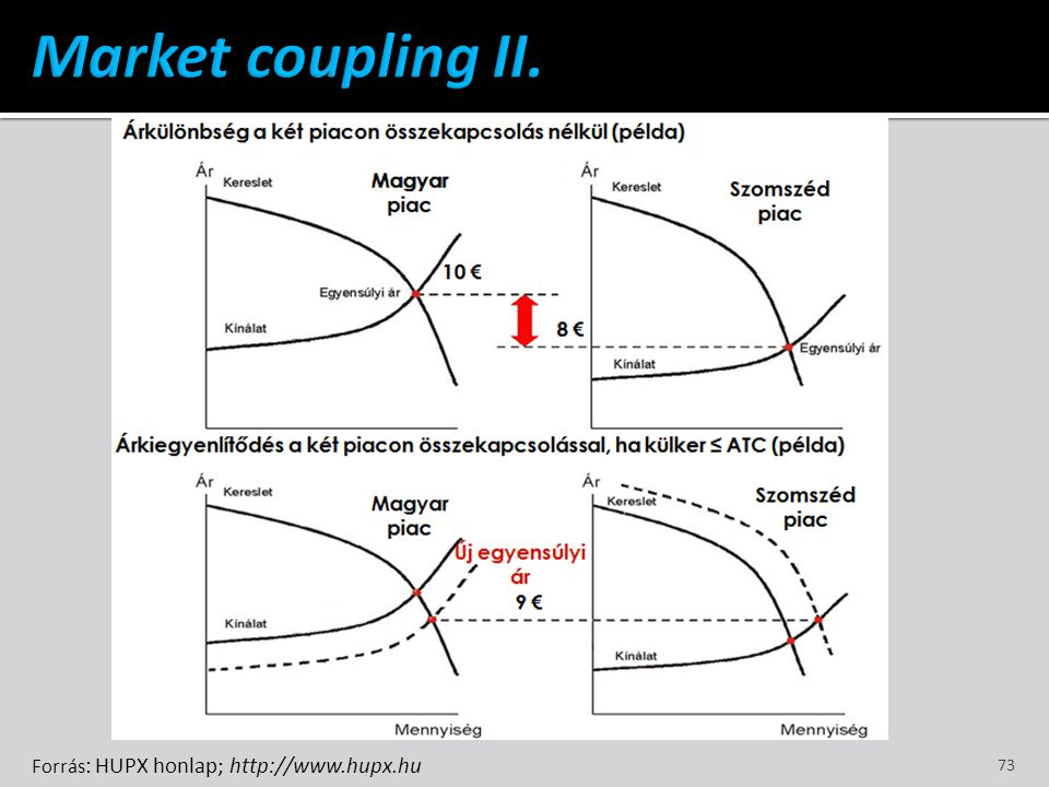 Market coupling II. Forrás: HUPX honlap; http://www.hupx.hu