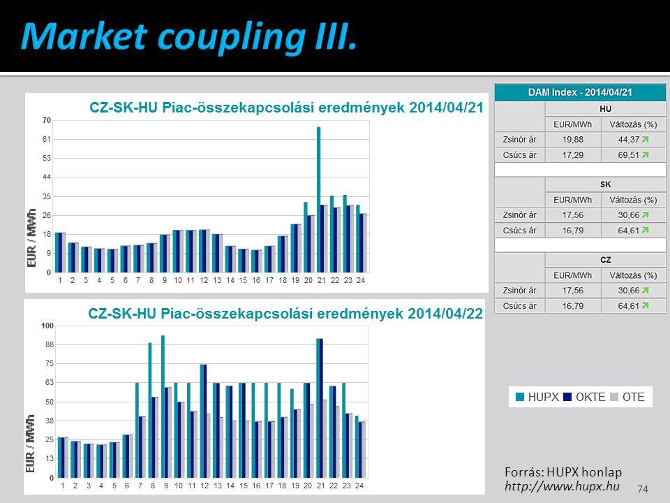 Market coupling III. Forrás: HUPX honlap http://www.hupx.hu