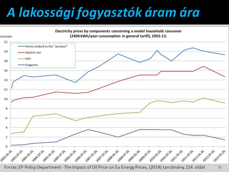 A lakossági fogyasztók áram ára