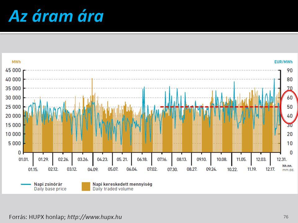 Az áram ára Forrás: HUPX honlap; http://www.hupx.hu