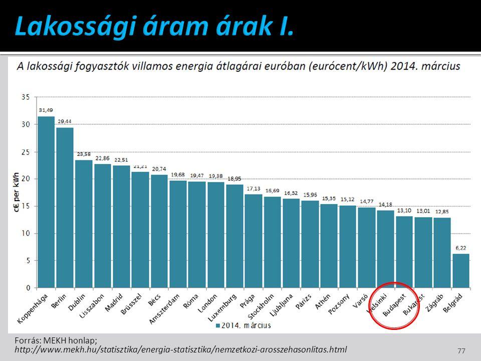 Lakossági áram árak I. Forrás: MEKH honlap;