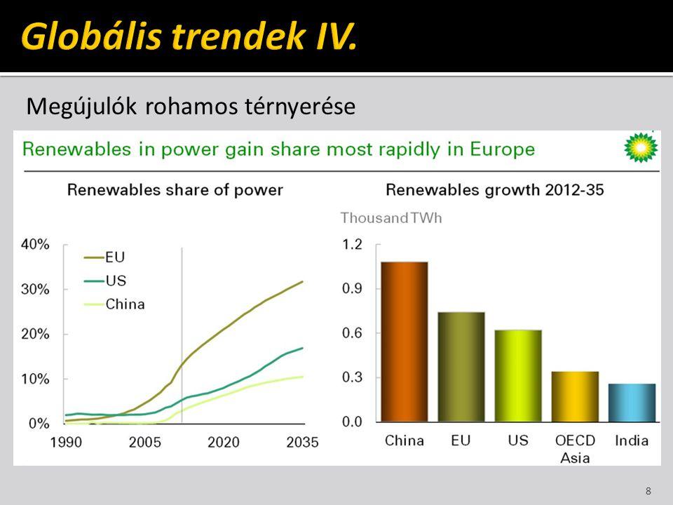 Globális trendek IV. Megújulók rohamos térnyerése