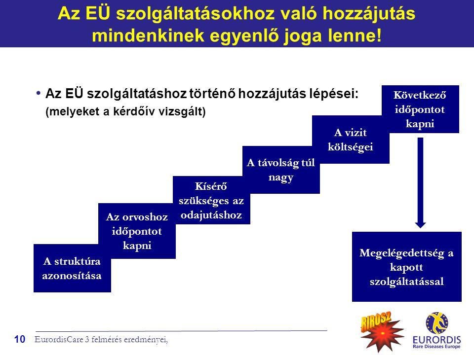 Az EÜ szolgáltatásokhoz való hozzájutás mindenkinek egyenlő joga lenne!