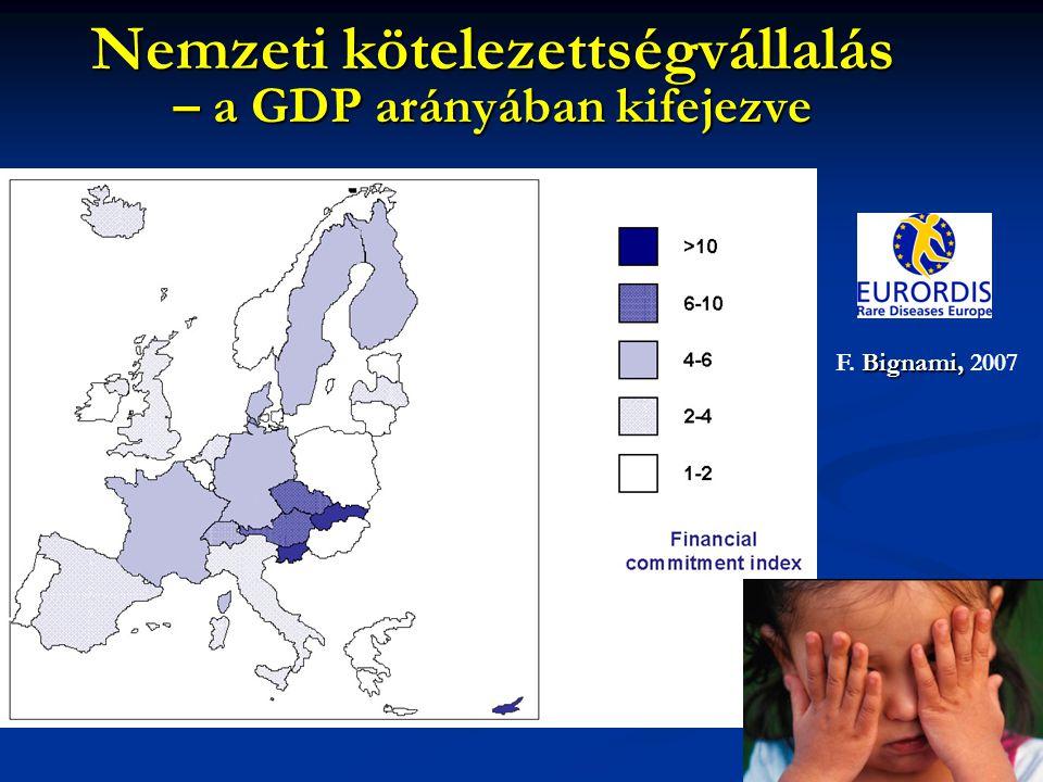 Nemzeti kötelezettségvállalás – a GDP arányában kifejezve