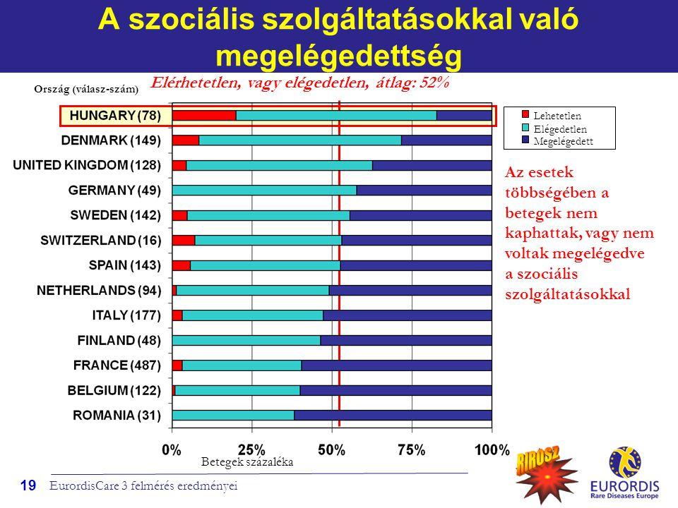 A szociális szolgáltatásokkal való megelégedettség