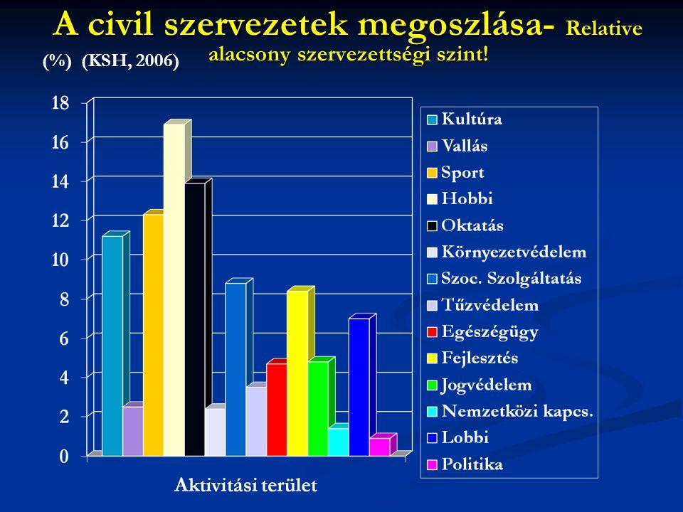 A civil szervezetek megoszlása- Relative alacsony szervezettségi szint!