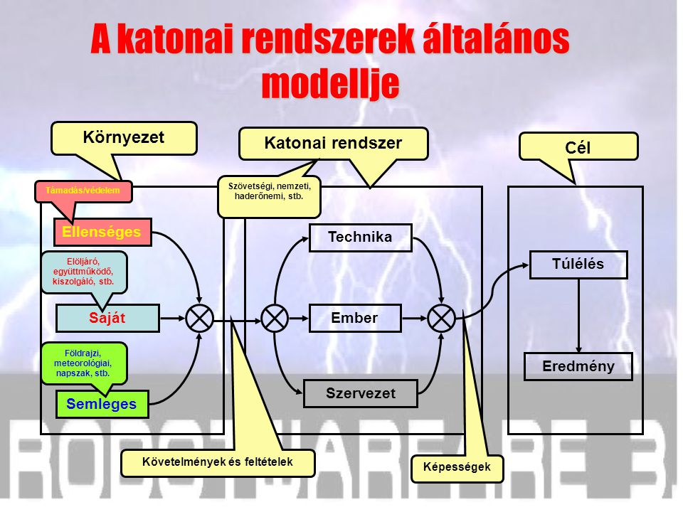 A katonai rendszerek általános modellje