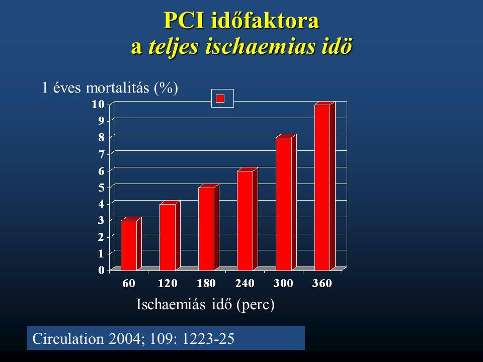 PCI időfaktora a teljes ischaemias idö