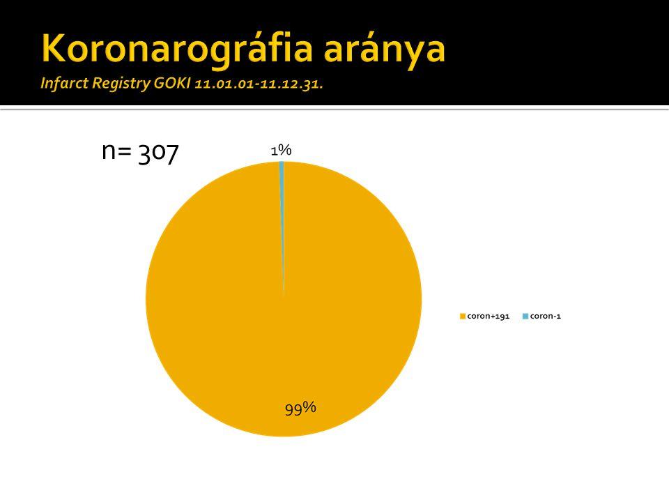 Koronarográfia aránya Infarct Registry GOKI 11.01.01-11.12.31.