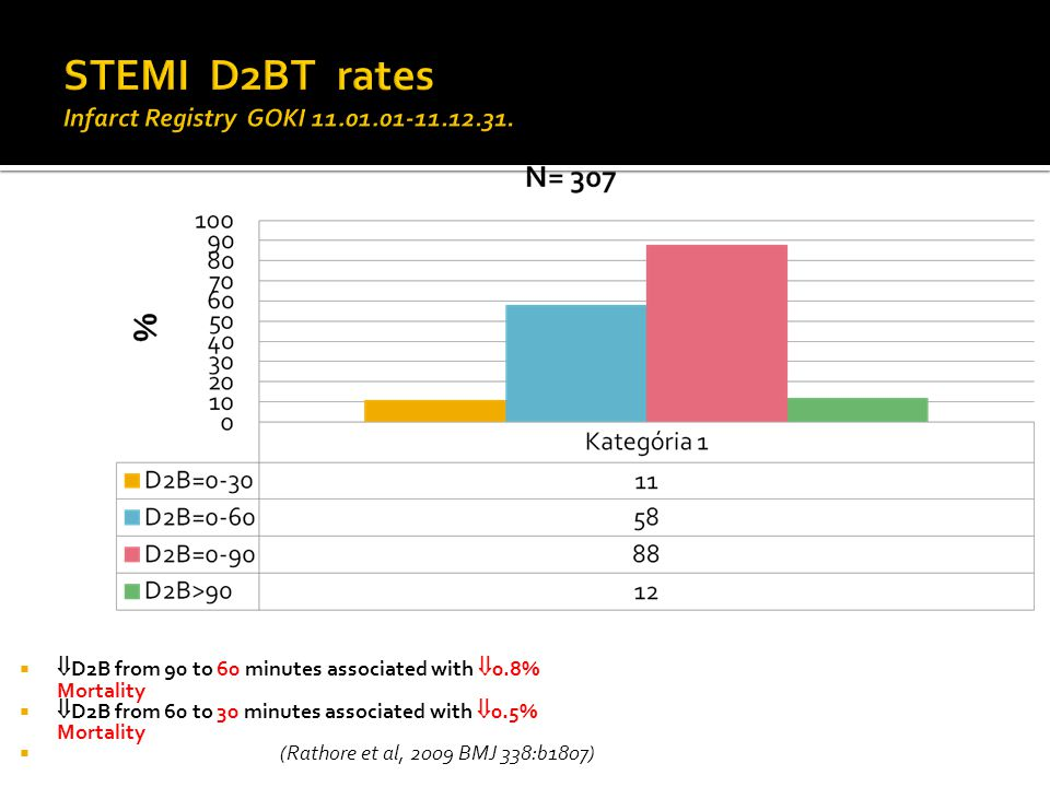 STEMI D2BT rates Infarct Registry GOKI 11.01.01-11.12.31.