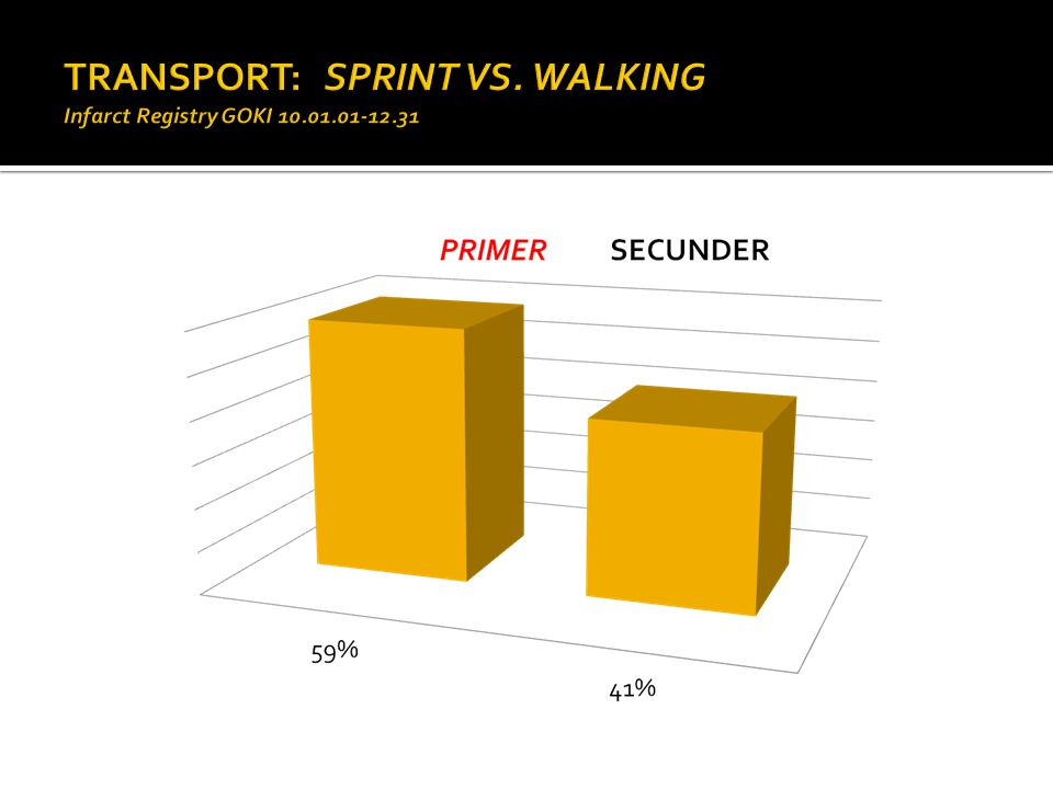 TRANSPORT: SPRINT VS. WALKING Infarct Registry GOKI 10.01.01-12.31