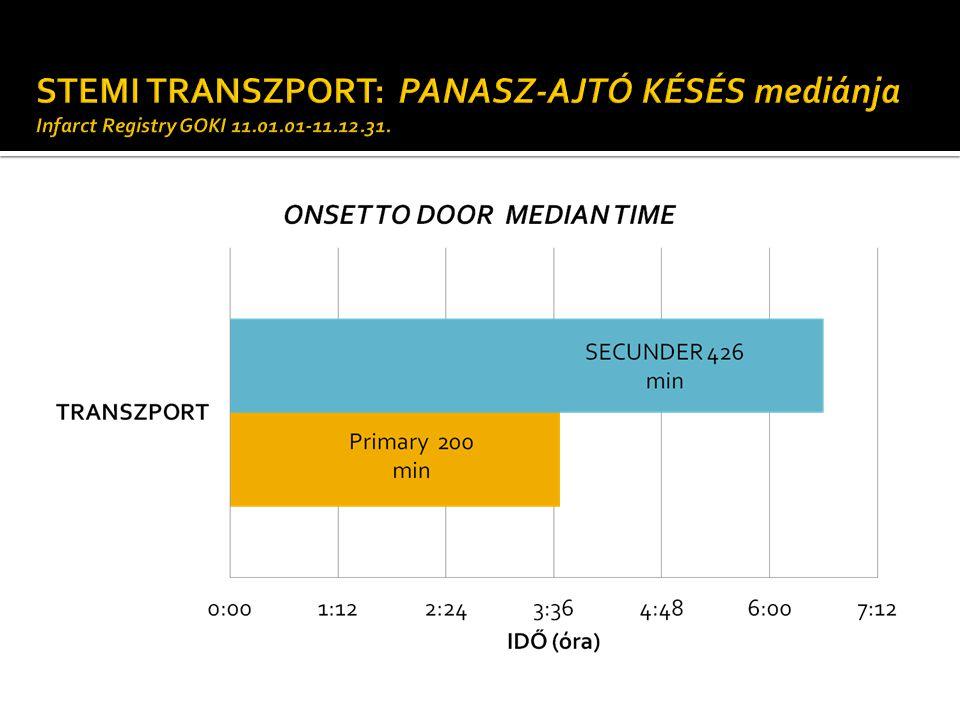 STEMI TRANSZPORT: PANASZ-AJTÓ KÉSÉS mediánja Infarct Registry GOKI 11
