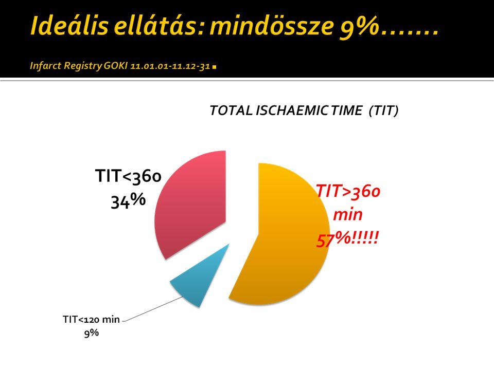Ideális ellátás: mindössze 9%. Infarct Registry GOKI 11. 01. 01-11