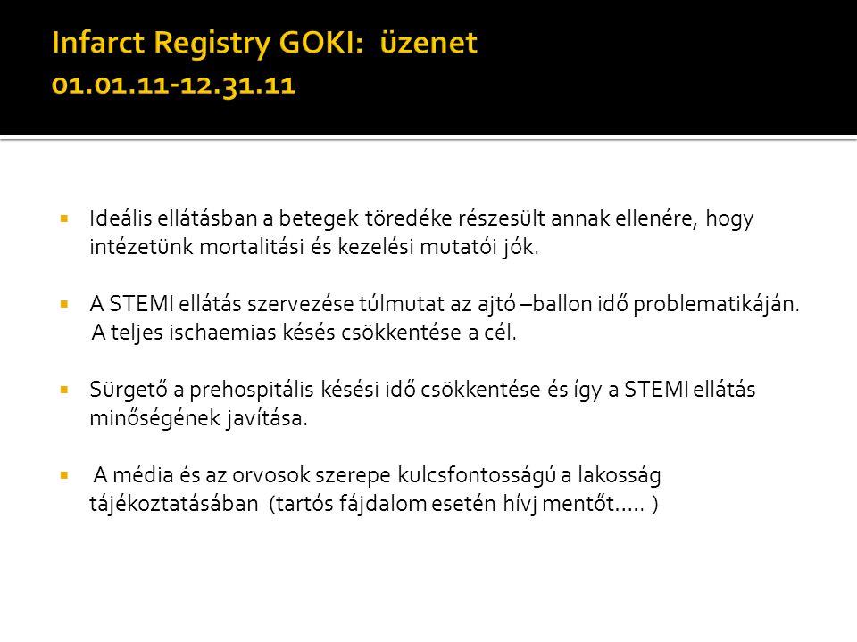 Infarct Registry GOKI: üzenet 01.01.11-12.31.11