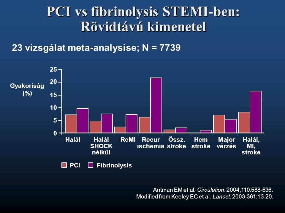PCI vs fibrinolysis STEMI-ben: Rövidtávú kimenetel