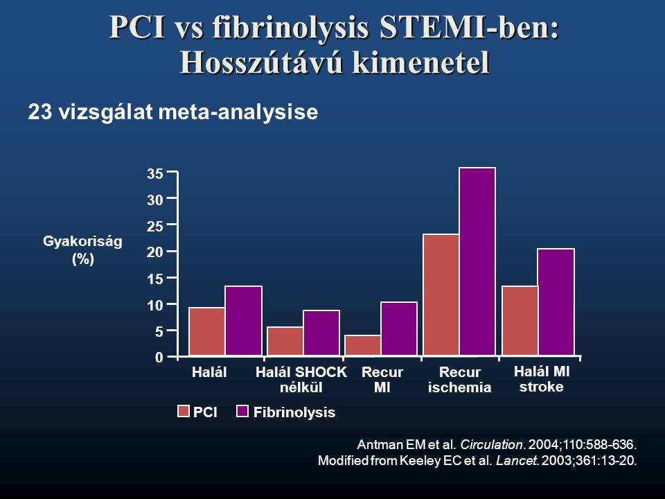 PCI vs fibrinolysis STEMI-ben: Hosszútávú kimenetel