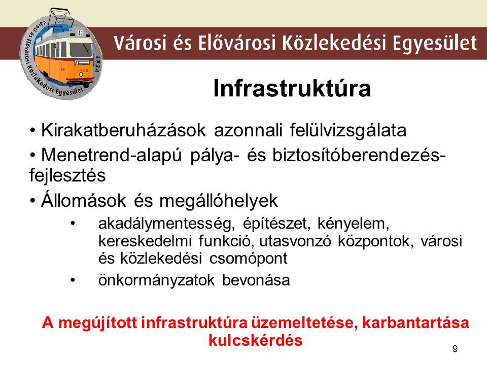 A megújított infrastruktúra üzemeltetése, karbantartása kulcskérdés