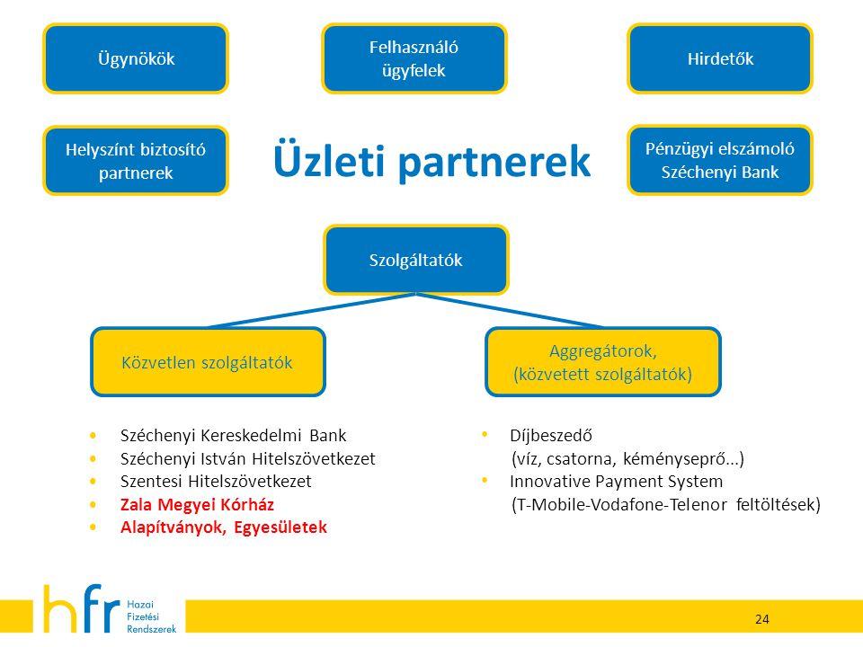 Üzleti partnerek Ügynökök Felhasználó ügyfelek Hirdetők