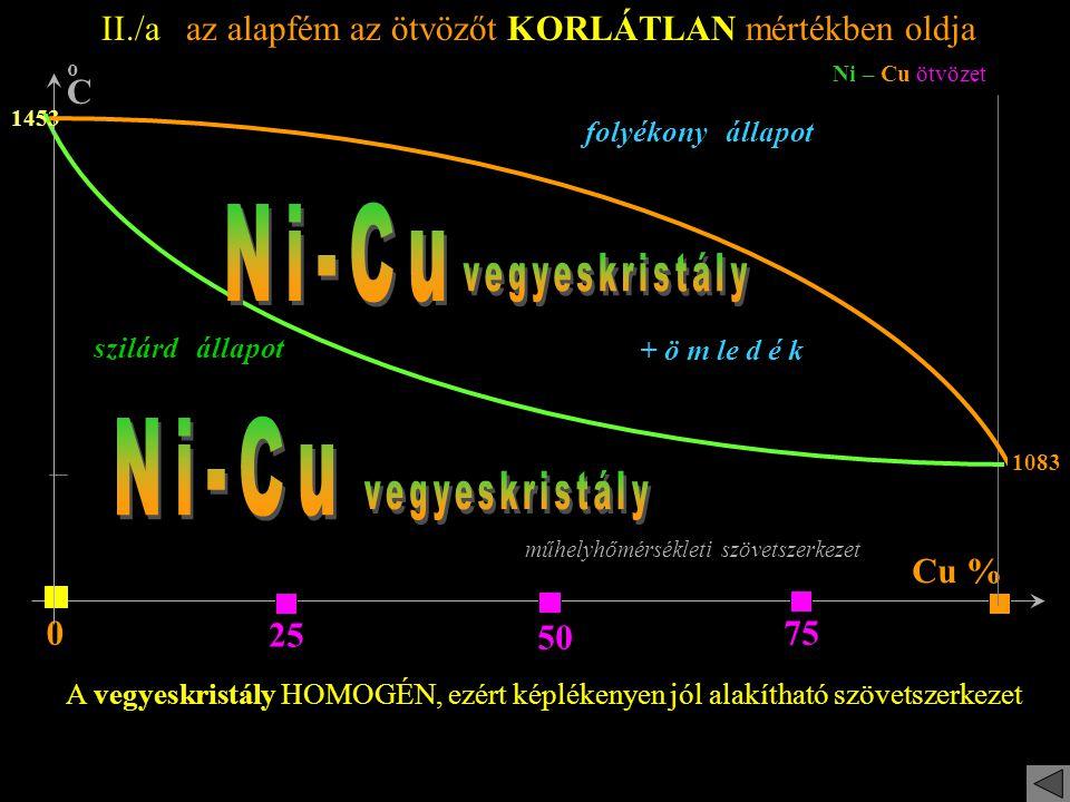 Ni-Cu Ni-Cu II./a az alapfém az ötvözőt KORLÁTLAN mértékben oldja