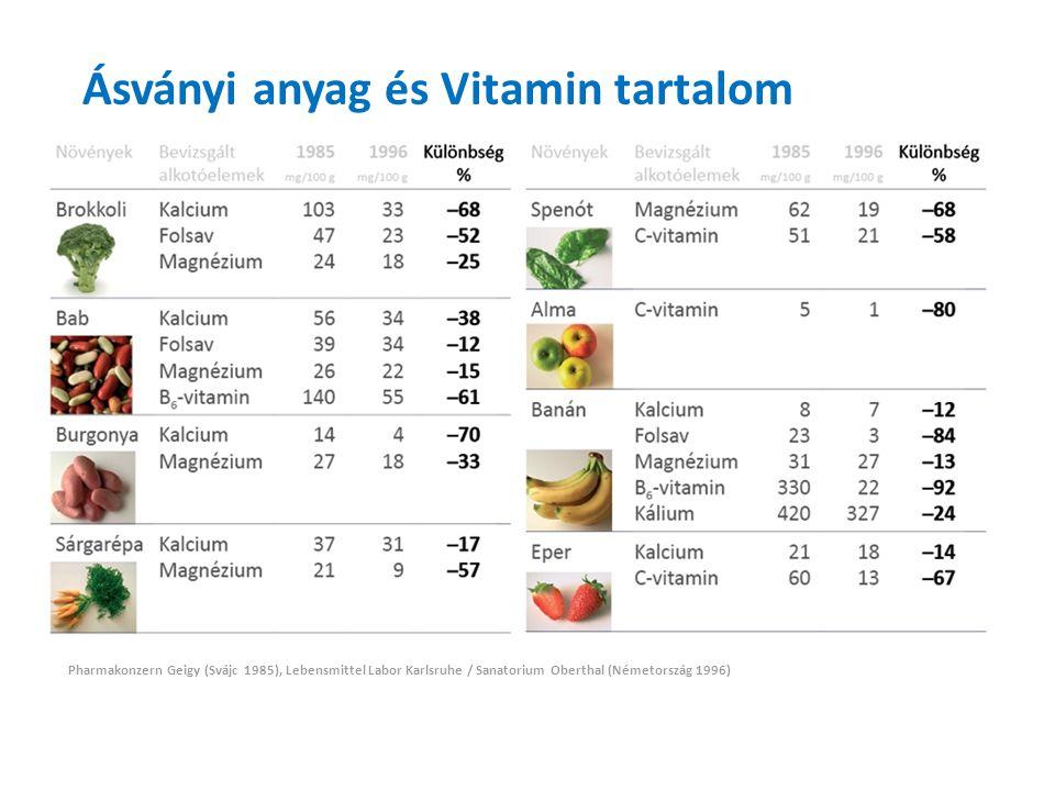 Ásványi anyag és Vitamin tartalom