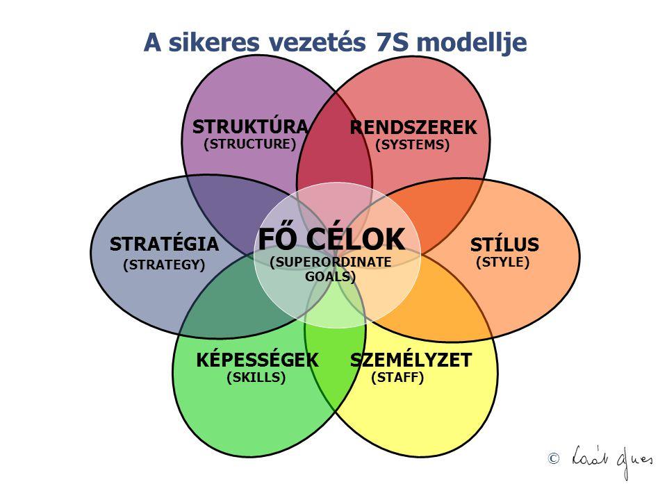 FŐ CÉLOK (SUPERORDINATE GOALS)