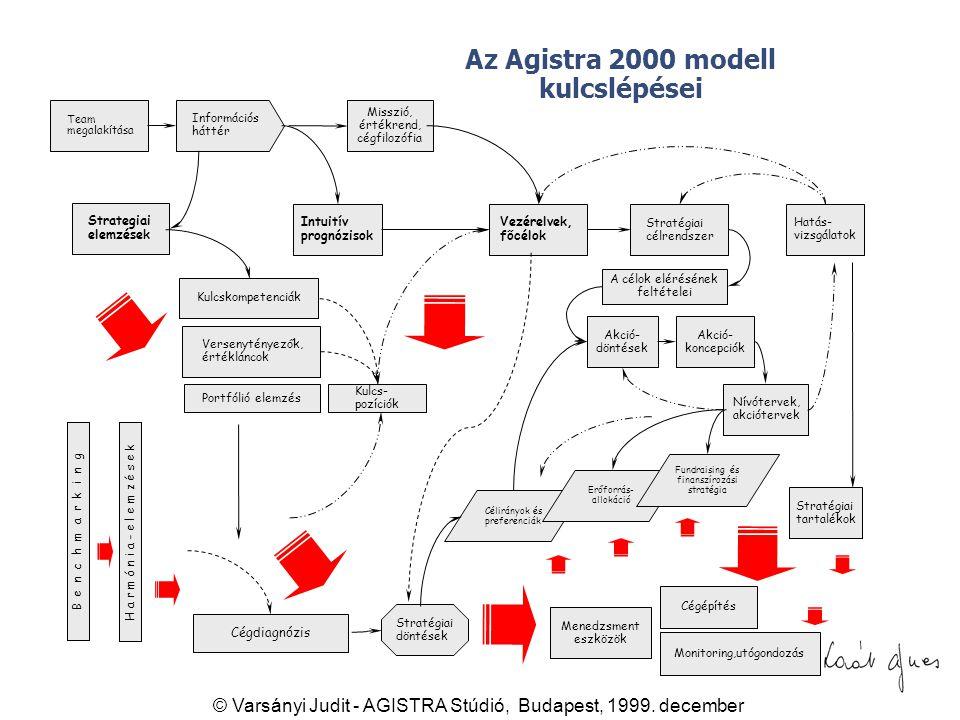 Az Agistra 2000 modell kulcslépései