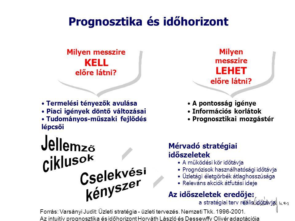 Prognosztika és időhorizont