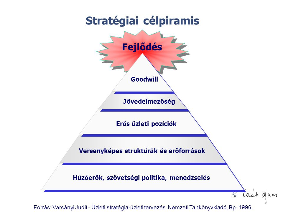 Stratégiai célpiramis