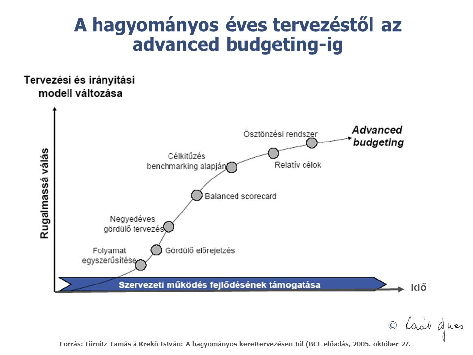 A hagyományos éves tervezéstől az advanced budgeting-ig
