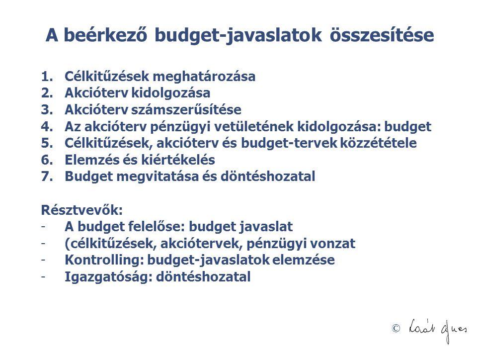 A beérkező budget-javaslatok összesítése