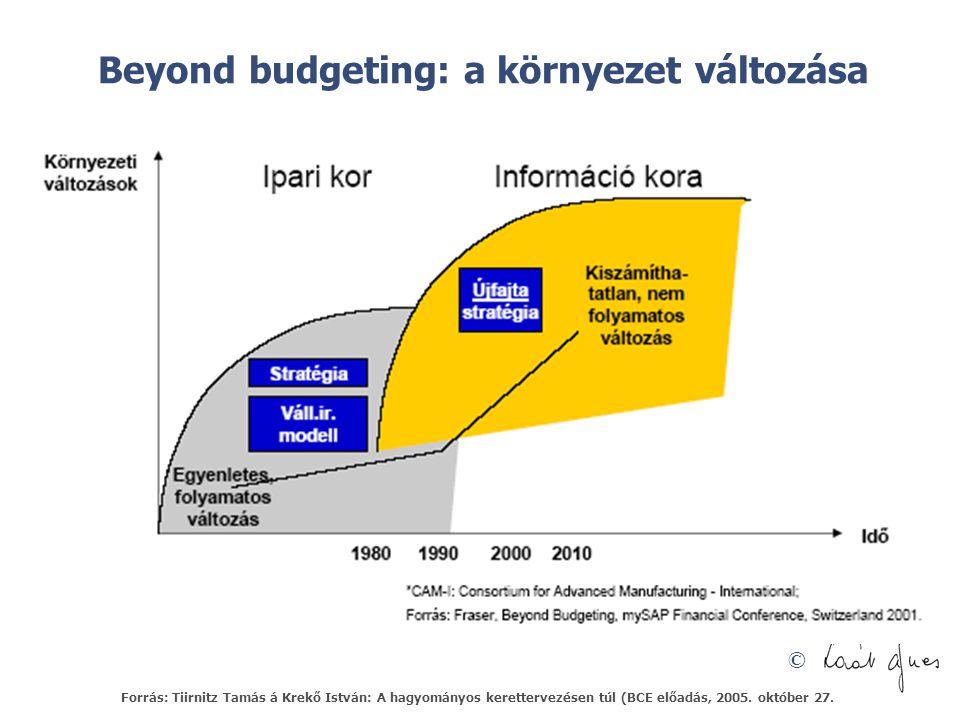 Beyond budgeting: a környezet változása